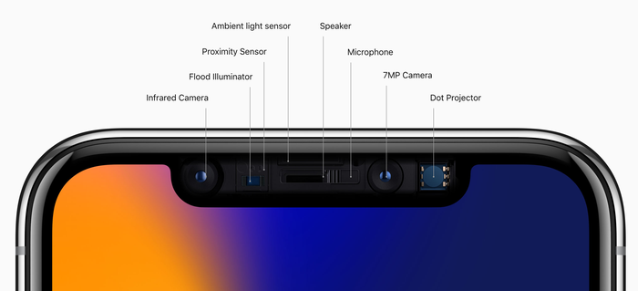 Different parts of TrueDepth camera system