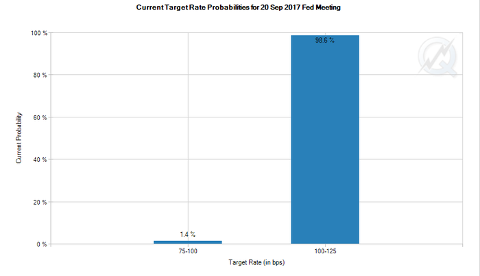 A bar chart showing the probability that the Fed will raise interest rates this month.