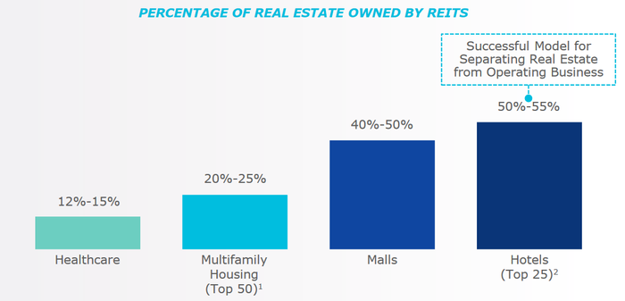 Chart of REIT ownership of various types of commercial real estate.