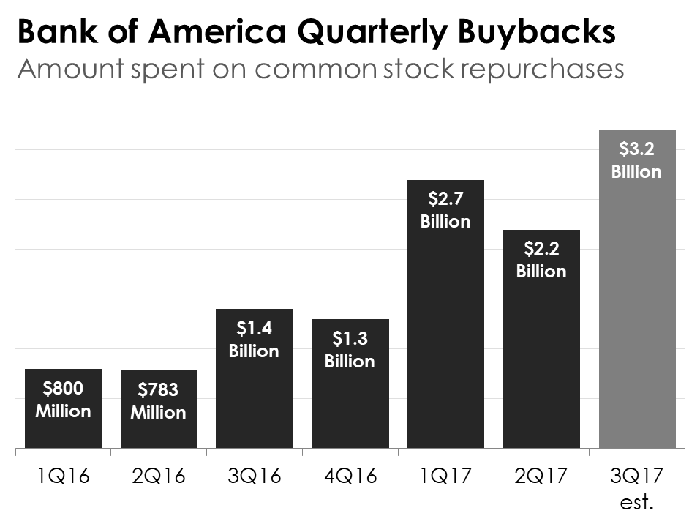 A bar chart showing Bank of America's quarterly buybacks dating back to the first quarter of 2016.