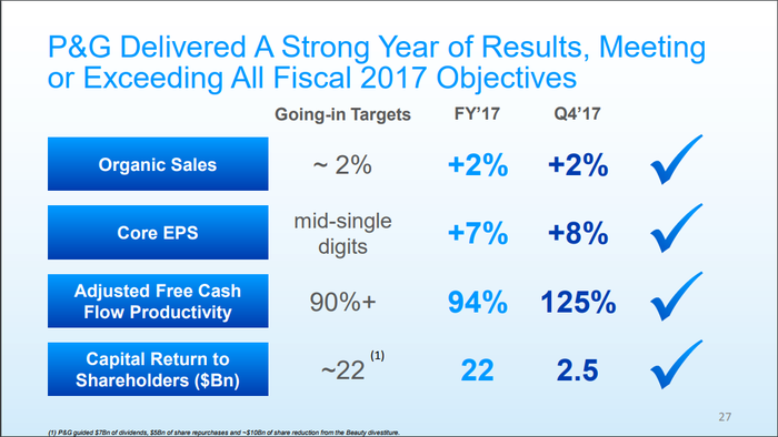 Chart showing that P&G met its main operating objectives in fiscal 2017.
