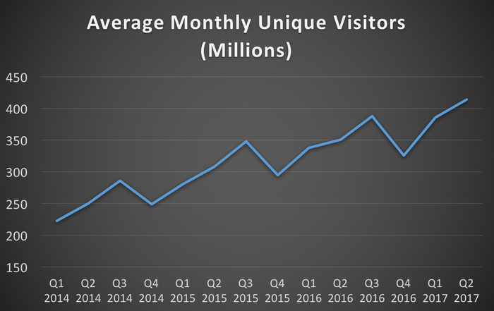 TripAdvisor's average monthly unique visitors from Q1 2014 through Q2 2017