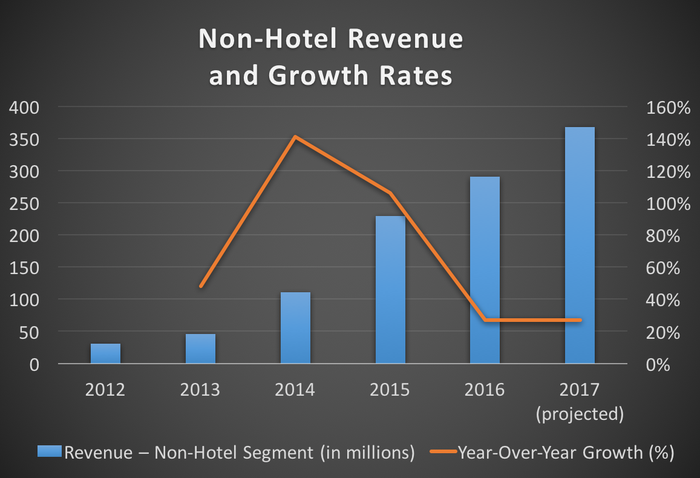 TripAdvisor's non-hotel revenue and growth rates from 2012 through 2017 (projected)
