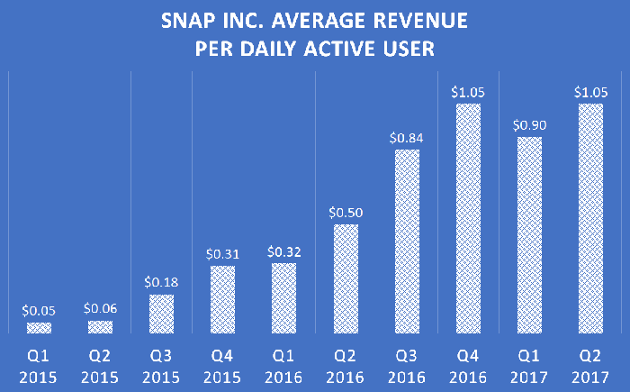 A chart showing Snap Inc.'s average revenue per daily active user since the first quarter of 2015.