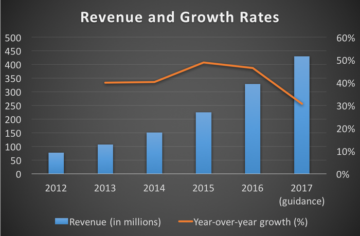 Chart showing Paycom's revenue and growth rates from 2012 through 2017 (guidance)
