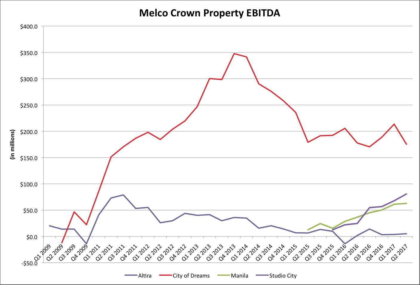 Chart of Melco Resorts's quarterly EBITDA by resort.