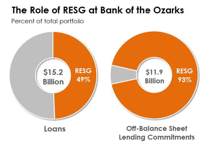Two donut charts showing the allocation of Bank of the Ozarks' loan portfolio and off-balance sheet commitments.