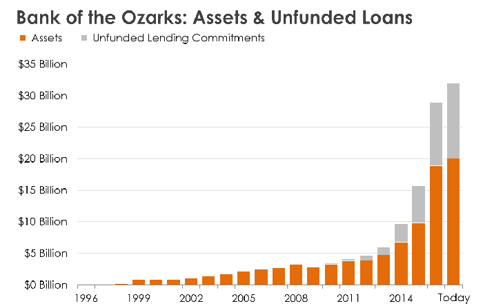 A bar chart showing the growth of Bank of the Ozarks.