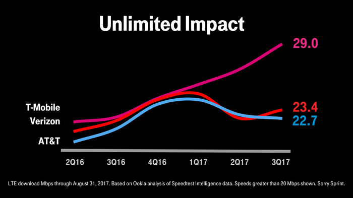 A chart showing T-Mobile havving the fastest network.