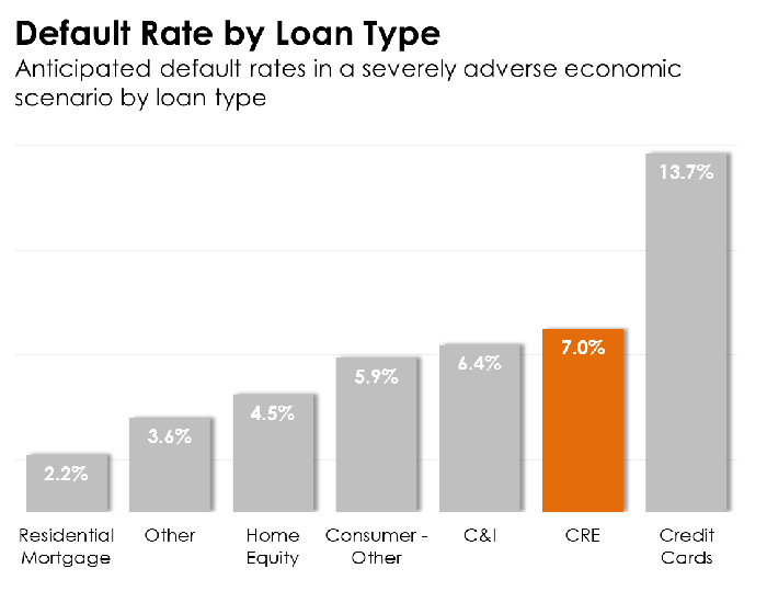 Bar chart showing loan default rates by loan type.