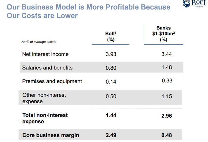 Table, showing BofI's lower costs versus similar-sized peers. Its operating expenses are about half -- as a percent of assets -- than its average peer bank.