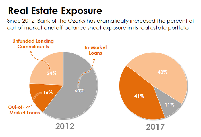 Pie charts showing a break down in Bank of the Ozarks' real estate exposure.