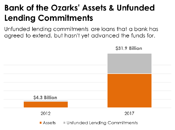 A bar chart showing the growth in Bank of the Ozarks' on- and off-balance sheet loans.