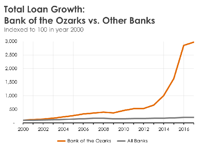 A line chart comparing Bank of the Ozarks' loan growth to other banks.
