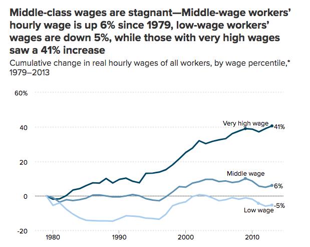 Image source: Economic Policy Institute