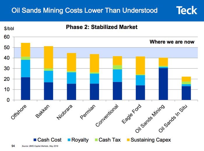 A bar chart showing that the costs of oil sands are relatively low when compared to other oil extraction methods.