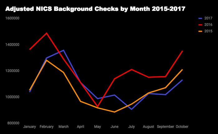 Adjusted NICSbackground checks by month