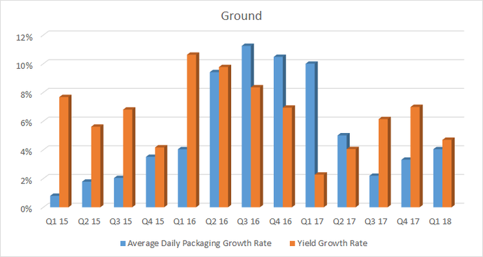 A bar chart showing fedex ground segment volume and yield growth
