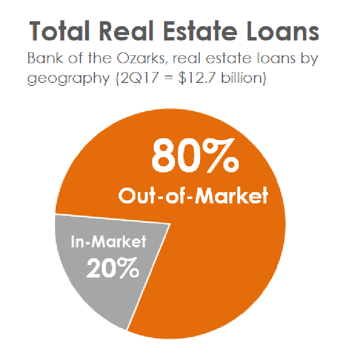 A pie chart showing that 80% of Bank of the Ozarks' loans are out-of-market.