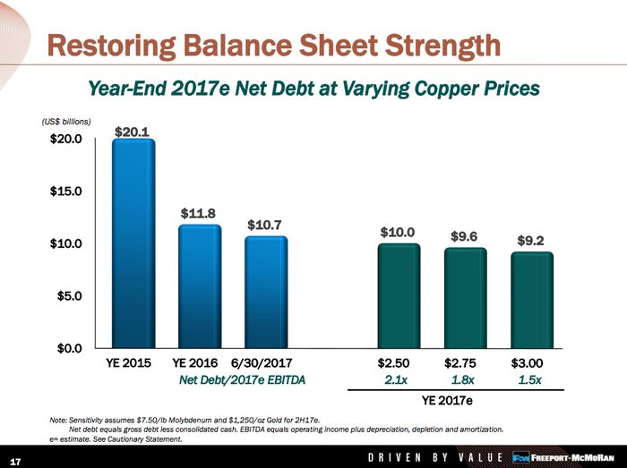 A bar chart showing the material debt reduction at Freeport-McMoRan. At the end of 2015 net debt was $20.1 billion; on June 30, 2017, net debt was $10.7 billion.