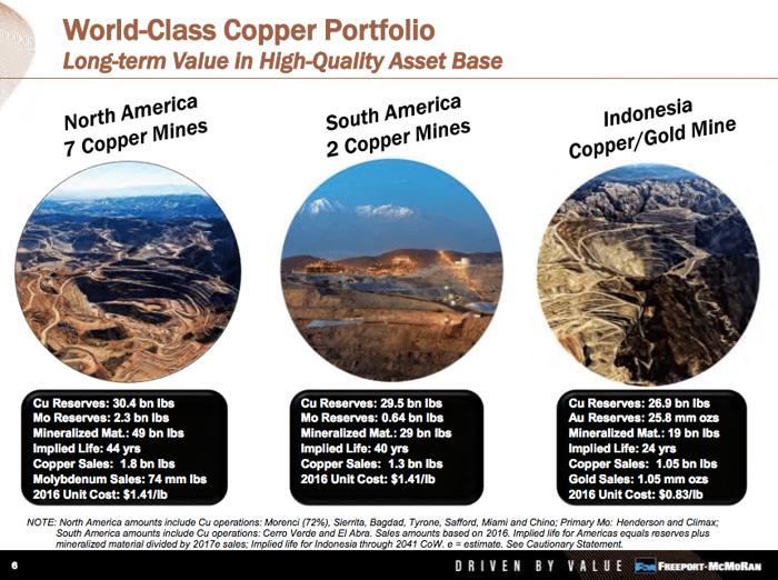 Slide comparing the Grasberg mine to other Freeport assets