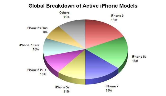A chart comparing the market shares of iPhone models