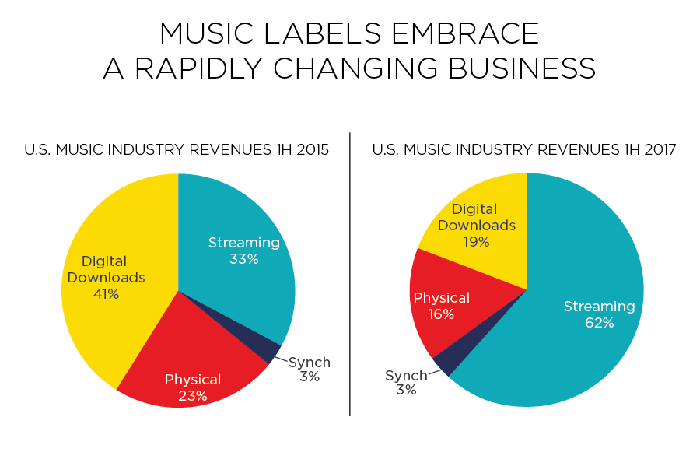Pie charts comparing breakdown of industry revenues in 2015 and 2017