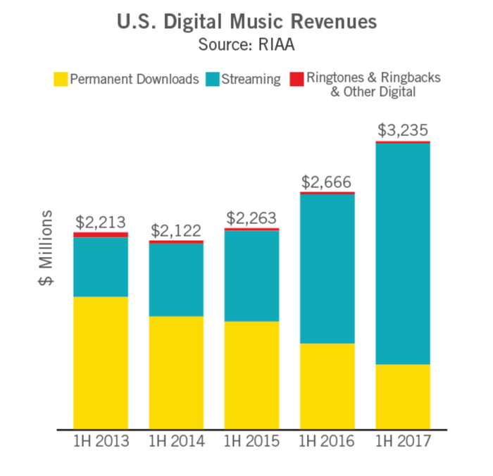 Chart showing breakdown of digital revenue, with streaming growing to become primary source