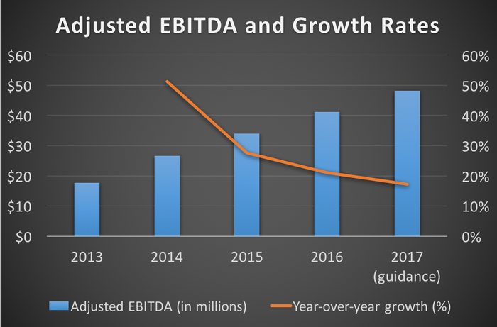 Duluth Holdings' adjusted EBITDA and growth rates from 2013 through 2017 (guidance)