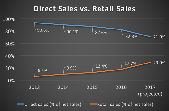 Duluth Holdings' direct saies vs. retail sales mix from 2013 through 2017 (projected)