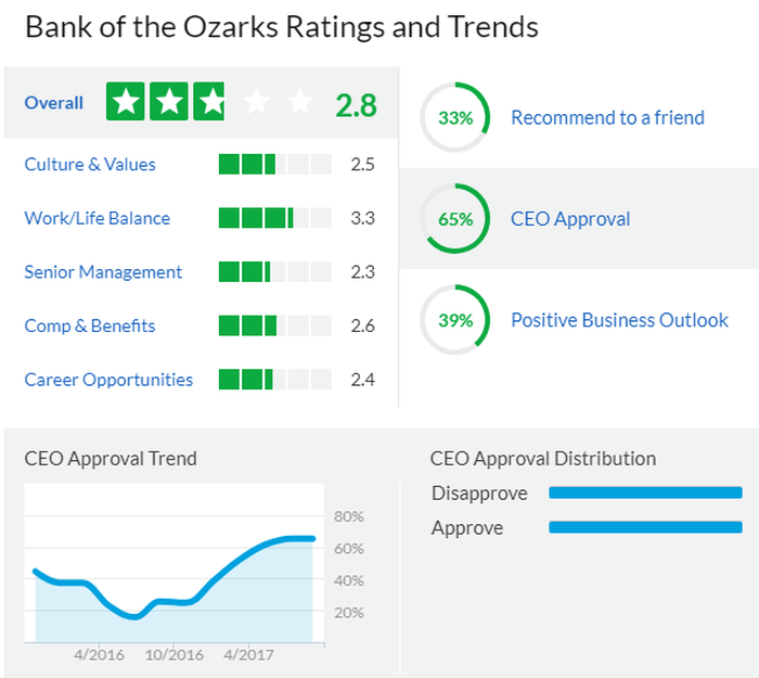 A screenshot of Bank of the Ozarks' ratings on Glassdoor.com.