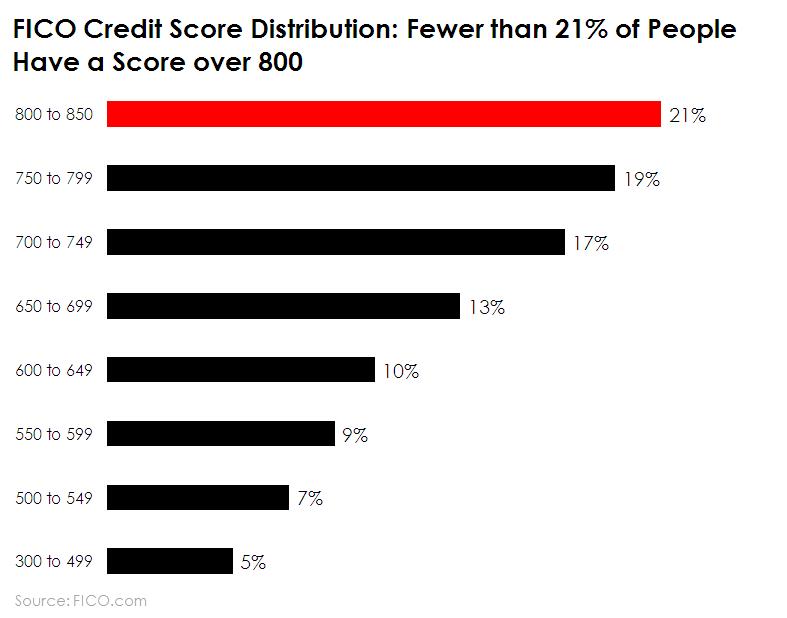 Chart of FICO score distribution