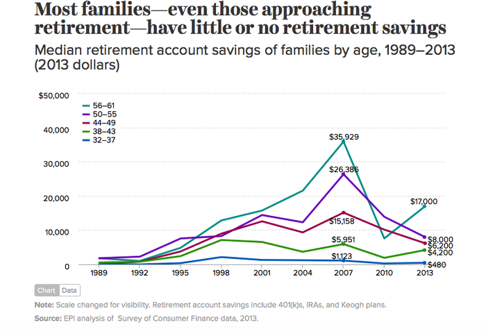 Chart showing how much Americans have in their retirement accounts.