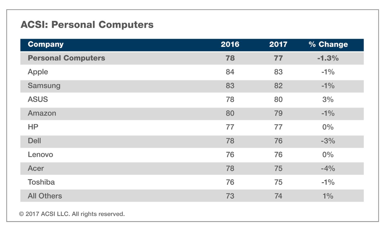 A chart of the ACSI PCs data.