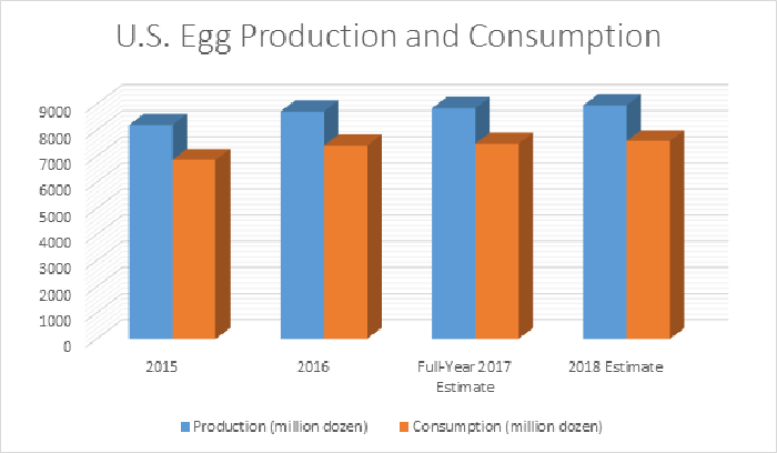 U.S. egg production has spiked over 10% since 2015, while consumption has remained relatively flat. That has pushed prices down to under $1.00 a dozen.