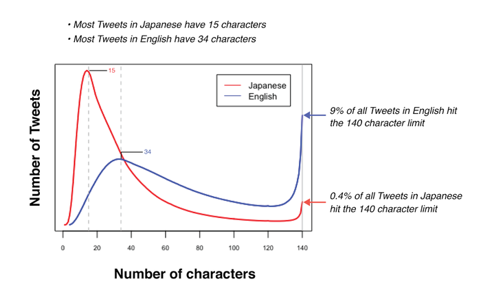 Chart showing the difference in the number of tweets in English and Japanese that hit character limits