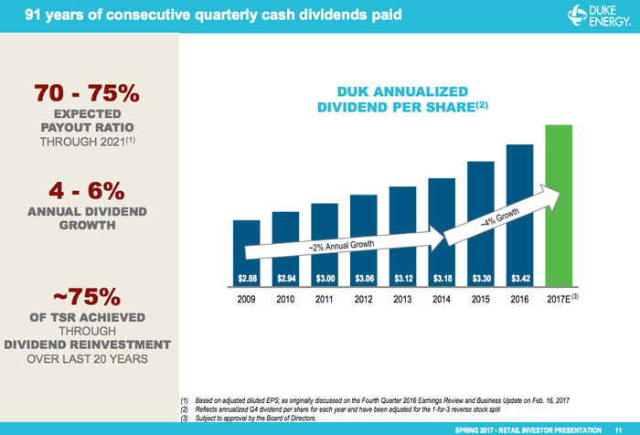 A bar chart showing the increase in Duke's dividend growth from 2% to the 4% to 6% range