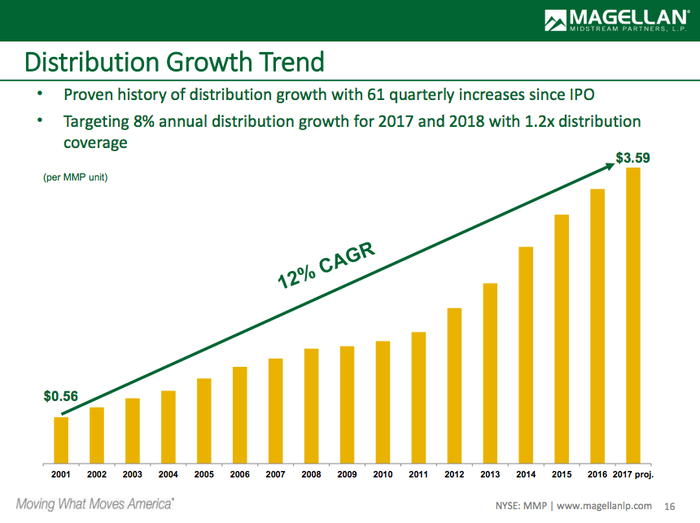 A bar chart showing Magellan's historical dividend growth