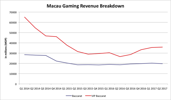 Chart showing sharp decline in VIP gaming play from 2014 through mid-2016 with a rise since then.