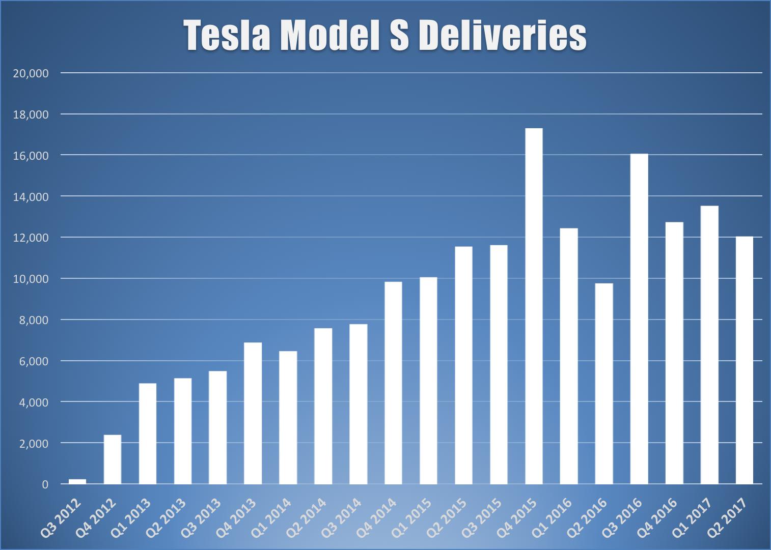 Bar chart showing Tesla's quarterly Model S deliveries