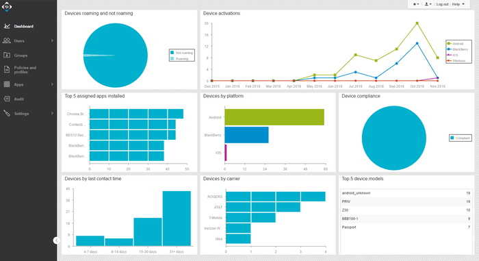 Interface of BlackBerry Unified Endpoint Management