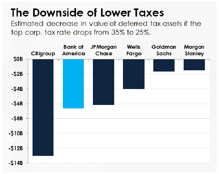 A bar chart showing the expected decrease to deferred tax assets if the corporate income tax rate is cut to 25%.