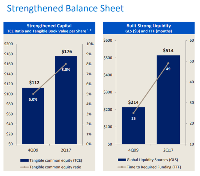 Side-by-side bar charts showing the increase in Bank of America's capital and liquidity.