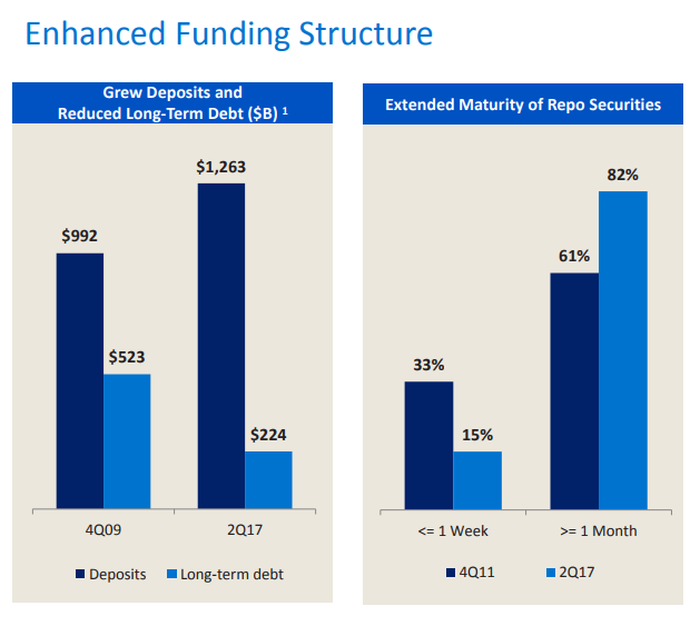 Side-by-side bar charts showing the change in Bank of America's funding structure.