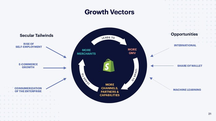 "Chart showing Shopify's ""growth vectors"""