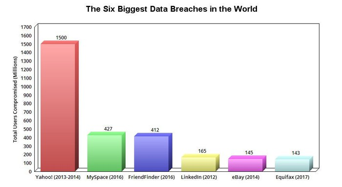 A chart of the six most disastrous data breaches to date.