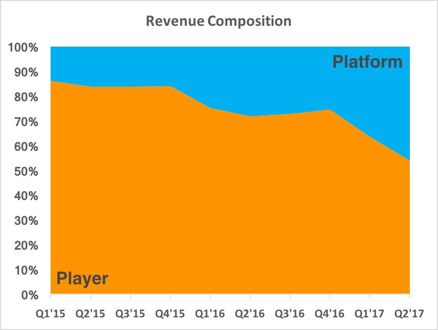 Chart showing revenue composition shifting towards platform revenue