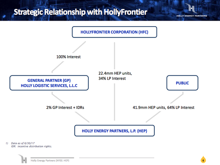 An image depicting HollyFrontier and Holly Energy Partners' parent/child relationship.
