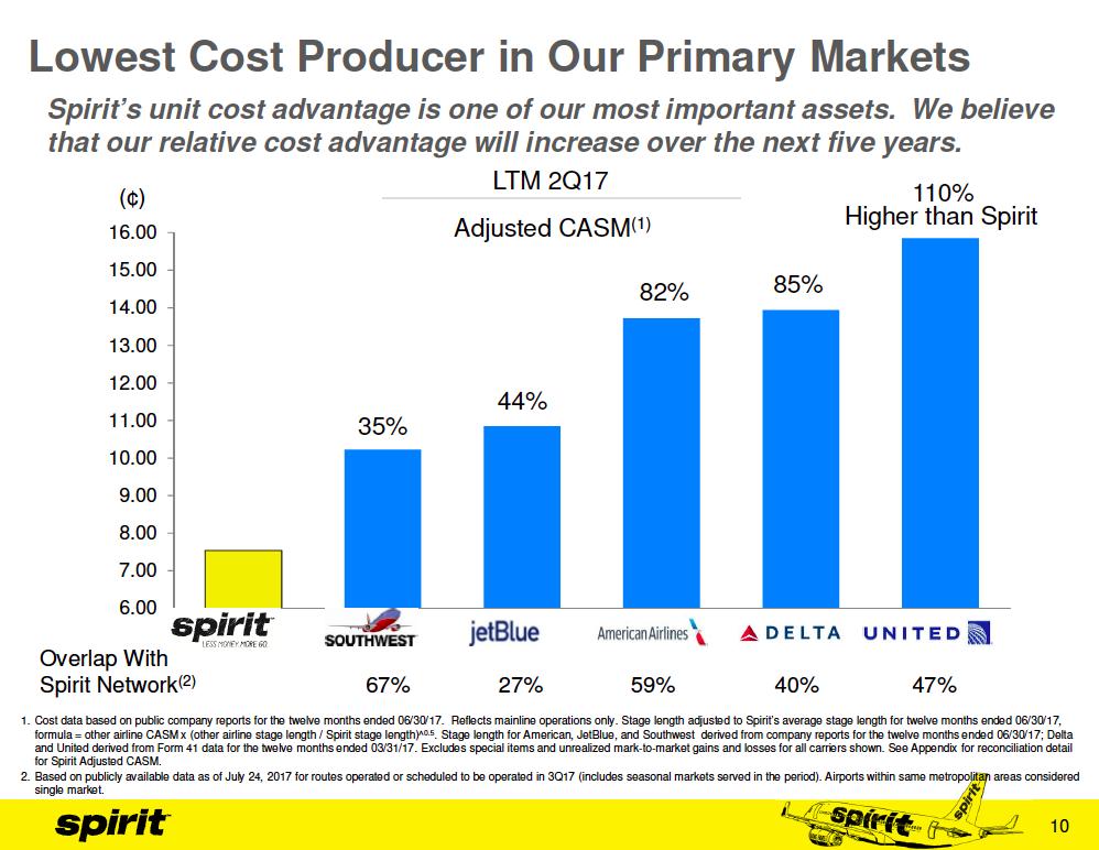 Graph showing Spirit's unit cost advantage versus five of its competitors