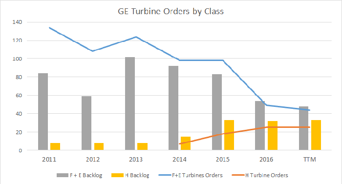 GE's turbine orders and backlog by turbine class